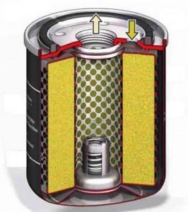 Масляный фильтр в разрезе