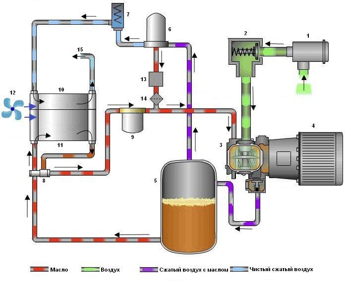 Основные элементы винтового компрессора